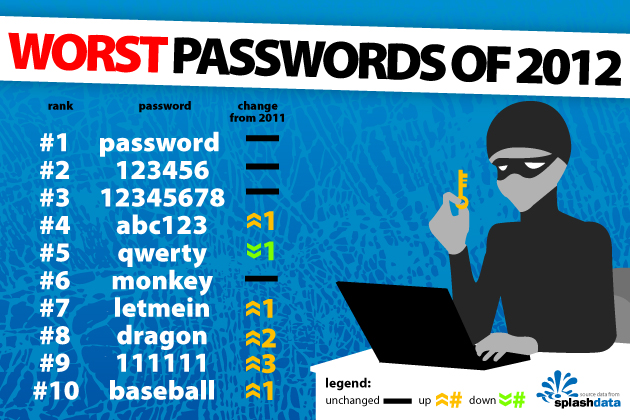 วิธีป้องกันการขโมยรหัสผ่าน