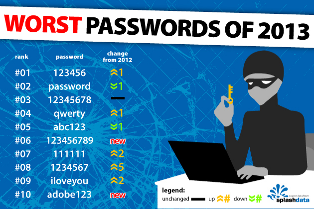 Worst Passwords of 2013 list